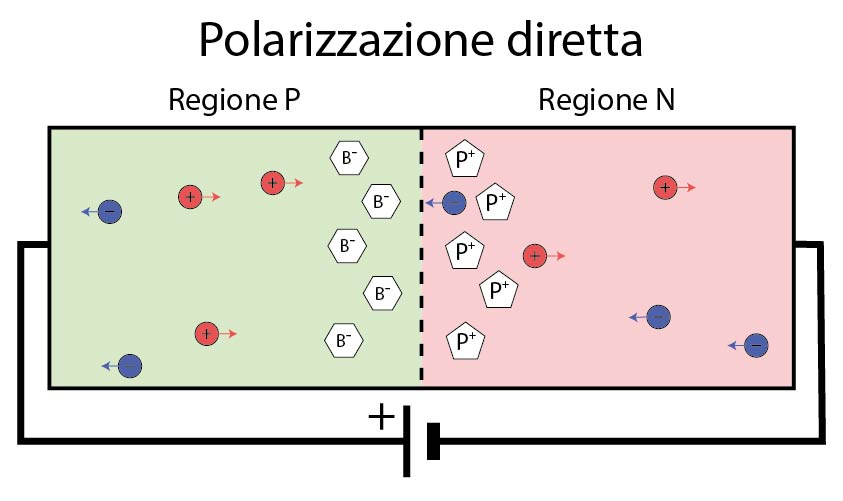 polarizzazione diretta della giunzione pn