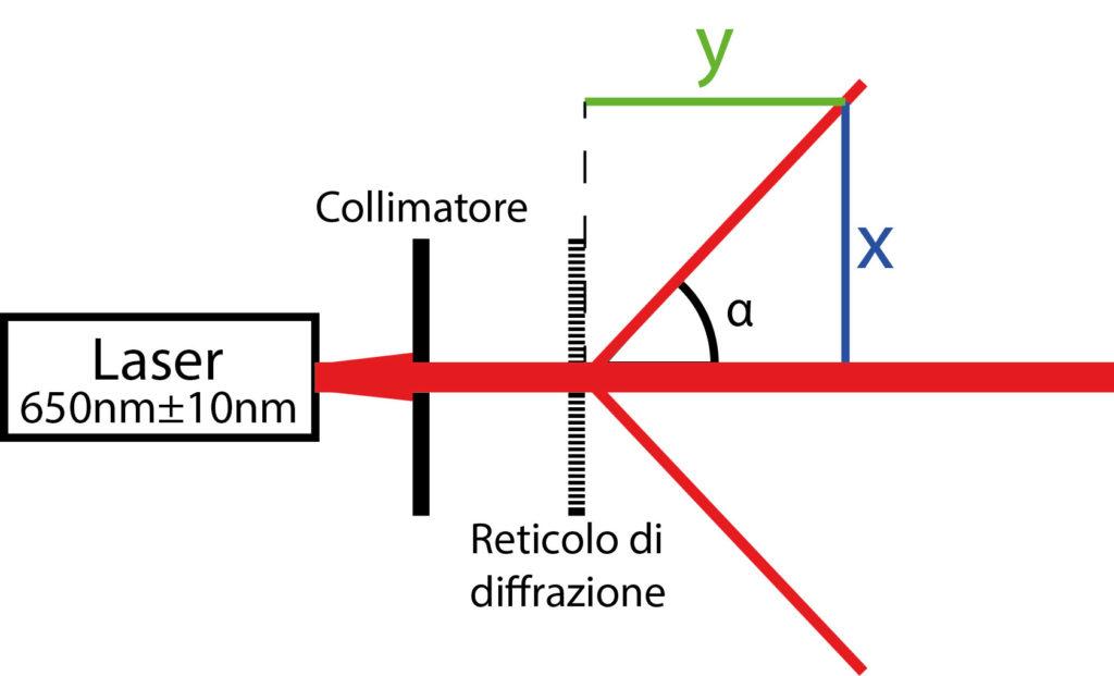 Spettroscopio usato per le misure - illustrazione dell'autore