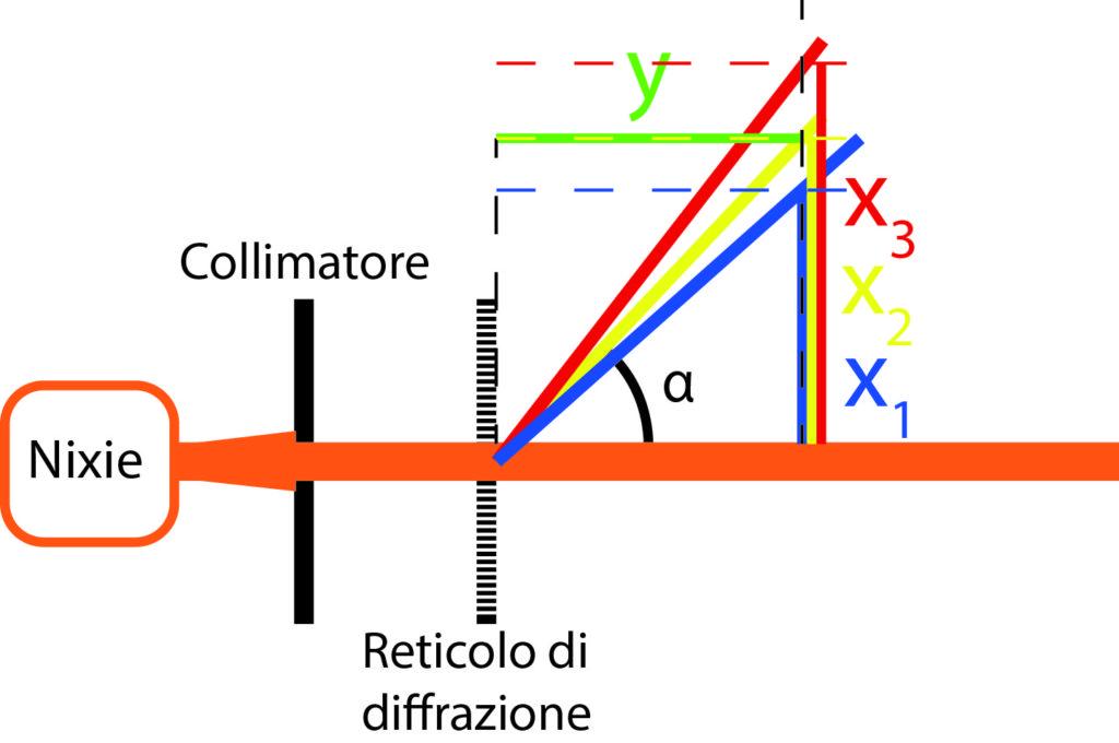 Spettroscopio con sorgente nixie - illustrazione dell'autore