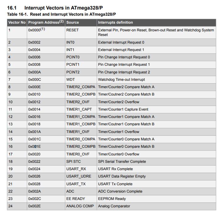 Priorità degli interrupt, dal datasheet dell'ATMega328/P